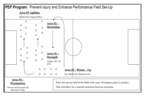 ACL Injuries: Picture of a soccer field with set-up for knee injury prevention program